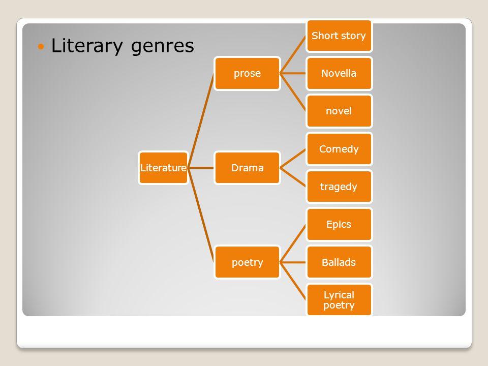 Literary genres LiteratureproseShort storyNovellanovelDramaComedytragedypoetryEpicsBallads Lyrical poetry