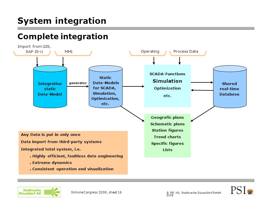 © PSI AG, Stadtwerke Düsseldorf GmbH 2008 SimoneCongress 2008, sheet 16 Any Data is put in only once Data import from third-party systems Integrated t