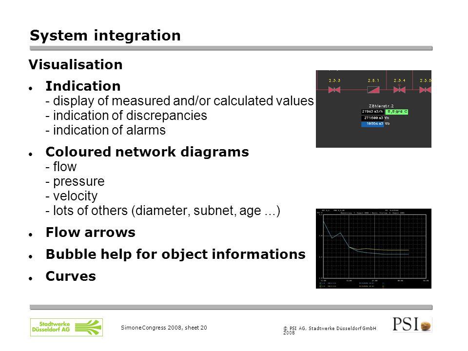 © PSI AG, Stadtwerke Düsseldorf GmbH 2008 SimoneCongress 2008, sheet 20 System integration Visualisation Indication - display of measured and/or calcu