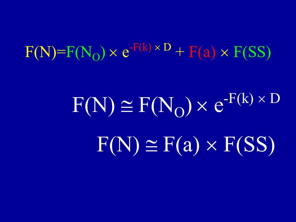 F(N)  F(N O )  e -F(k)  D F(N)  F(a)  F(SS) F(N)=F(N O )  e -F(k)  D + F(a)  F(SS)