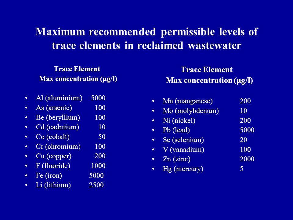 Maximum recommended permissible levels of trace elements in reclaimed wastewater Trace Element Max concentration (μg/l) Al (aluminium) 5000 As (arsenic) 100 Be (beryllium) 100 Cd (cadmium) 10 Co (cobalt) 50 Cr (chromium) 100 Cu (copper) 200 F (fluoride) 1000 Fe (iron) 5000 Li (lithium) 2500 Trace Element Max concentration (μg/l) Mn (manganese)200 Mo (molybdenum)10 Ni (nickel)200 Pb (lead)5000 Se (selenium)20 V (vanadium)100 Zn (zinc)2000 Hg (mercury)5