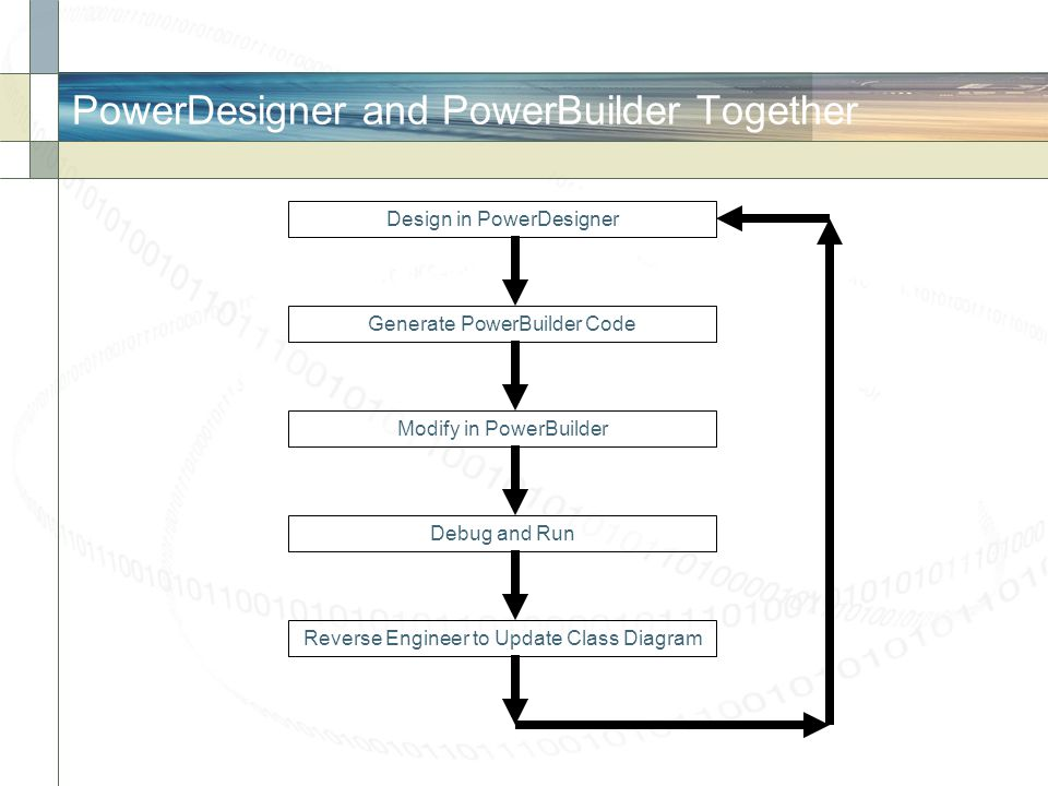 PowerDesigner and PowerBuilder Together Design in PowerDesigner Modify in PowerBuilder Generate PowerBuilder Code Debug and Run Reverse Engineer to Up