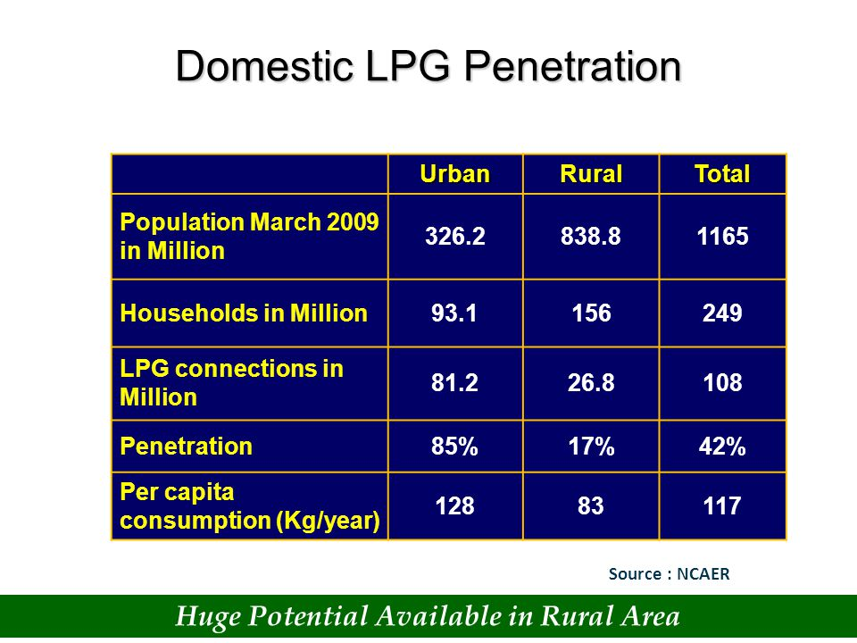 Indian LPG Scenario Demand & Production 2004-09 Sources of Bulk LPG Import Growth (TMT) Source Countries Source: PPAC/Industry Figures