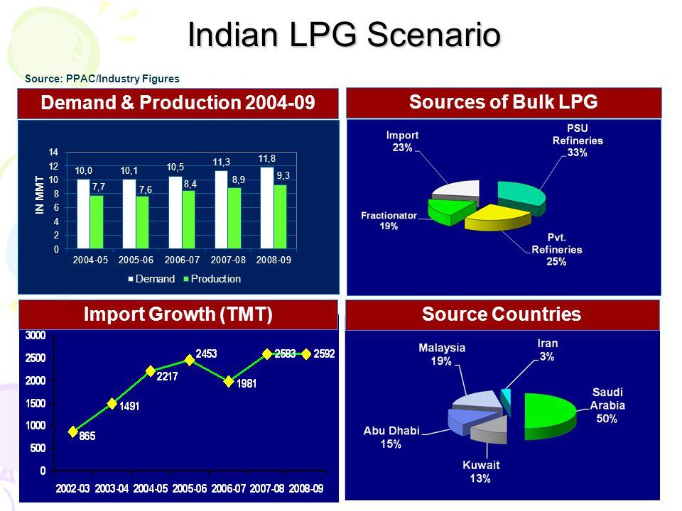 Indian LPG Scenario Demand & Production 2004-09 Sources of Bulk LPG Import Growth (TMT) Source Countries Source: PPAC/Industry Figures