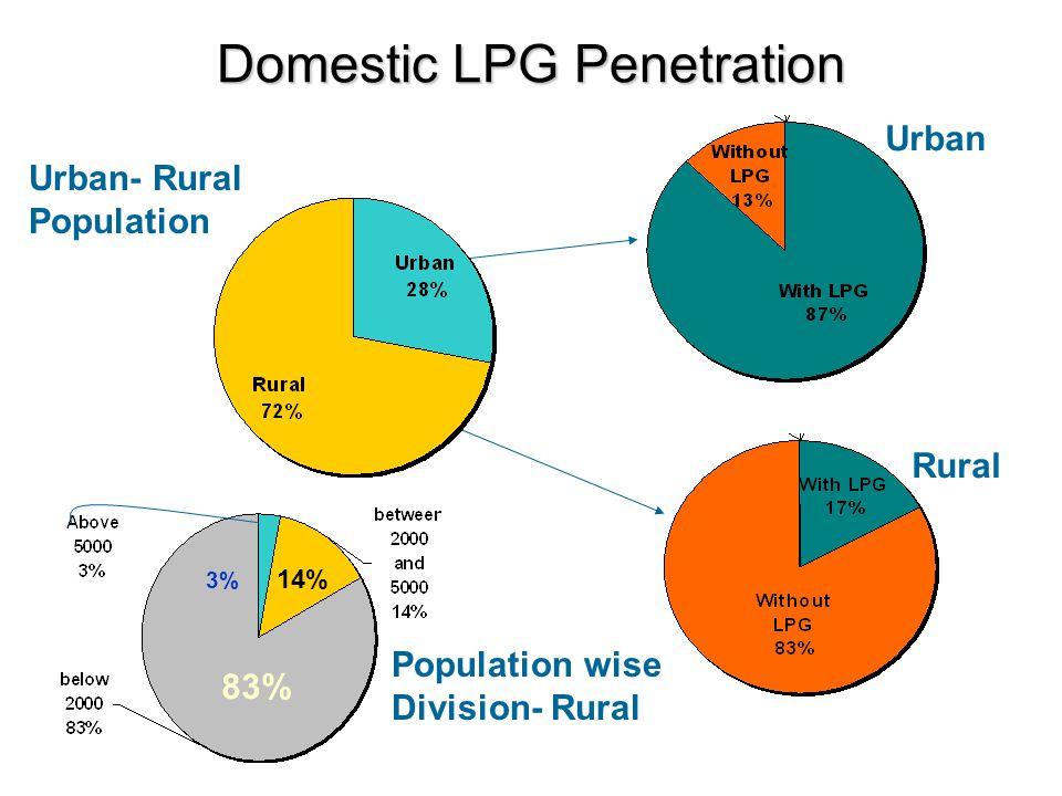 LPG Penetration- Issues in Rural Areas  Most of Rural Households natural biomass or kerosene Biomass based fuels lead to health hazards and pollution  Use of Kerosene by the households at a subsidised rate.