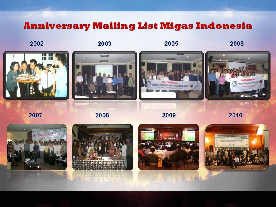 Anniversary Mailing List Migas Indonesia 200220052006 2008 2007 2003 20092010