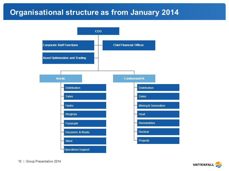 Organisational structure as from January 2014 10 | Group Presentation 2014 CEO NordicContinental/UK Wind Distribution Sales HydroMining & Generation R