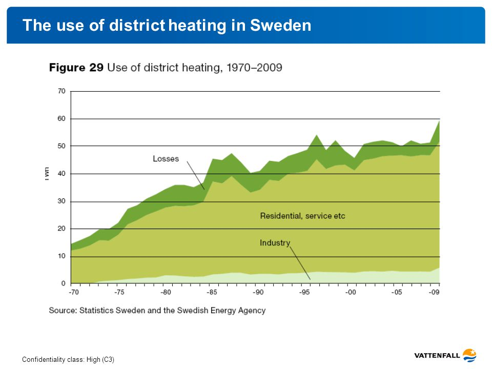 Confidentiality class: High (C3) The use of district heating in Sweden