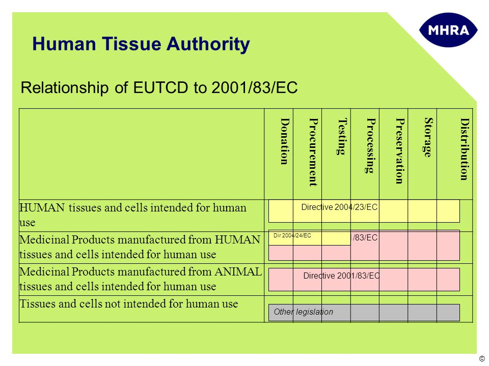 © Relationship of EUTCD to 2001/83/EC Human Tissue Authority Directive 2004/23/EC Directive 2001/83/EC Dir 2004/24/EC Directive 2001/83/EC Other legislation Donation Procurement Testing Processing Preservation Storage Distribution HUMAN tissues and cells intended for human use Medicinal Products manufactured from HUMAN tissues and cells intended for human use Medicinal Products manufactured from ANIMAL tissues and cells intended for human use Tissues and cells not intended for human use
