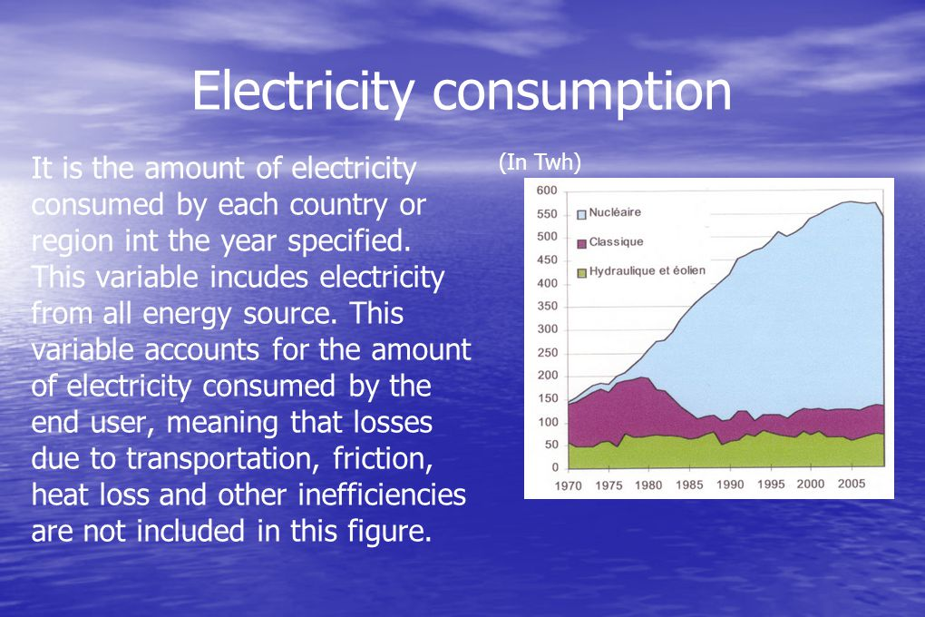 Electricity consumption It is the amount of electricity consumed by each country or region int the year specified.