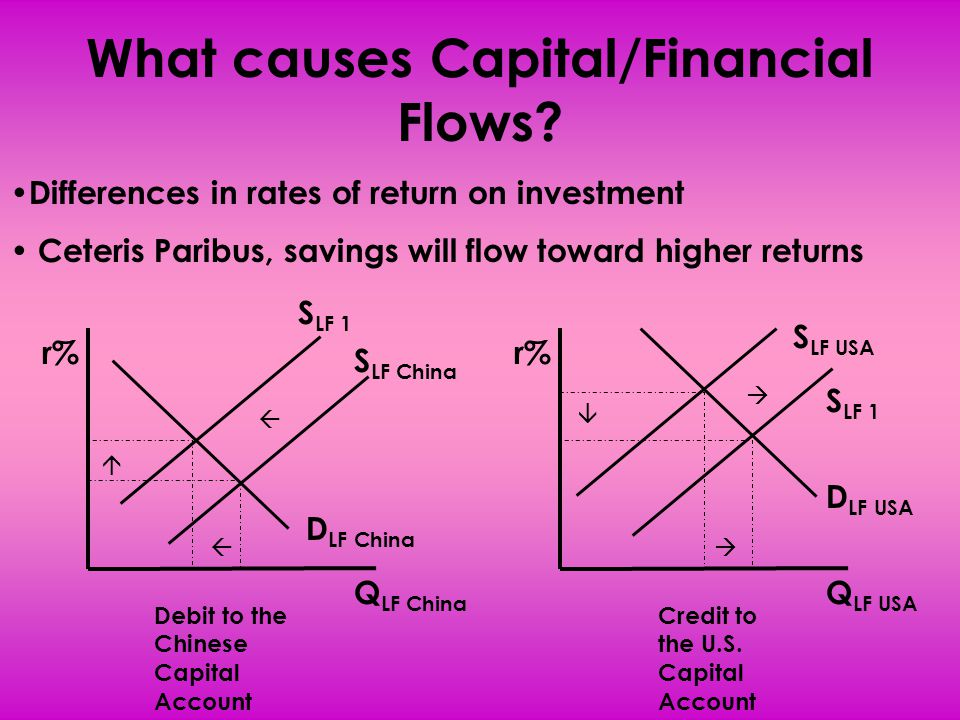 What causes Capital/Financial Flows? Differences in rates of return on investment Ceteris Paribus, savings will flow toward higher returns r% Q LF Chi