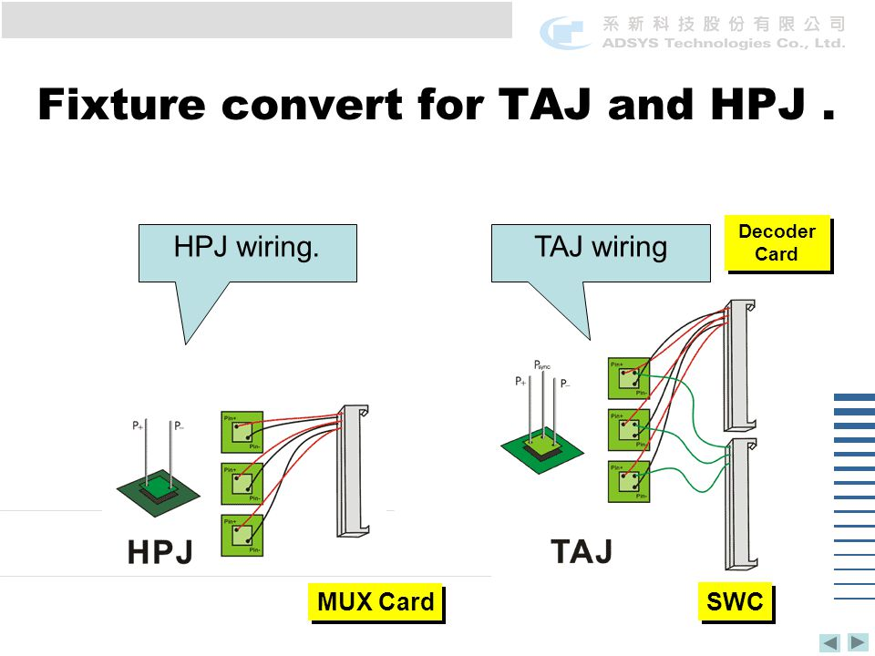 Fixture convert for TAJ and HPJ. HPJ wiring.TAJ wiring MUX Card SWC Decoder Card