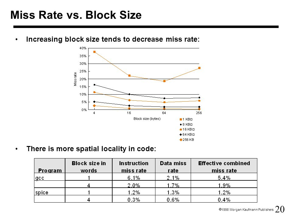 20  1998 Morgan Kaufmann Publishers Increasing block size tends to decrease miss rate: There is more spatial locality in code: Miss Rate vs. Block Si