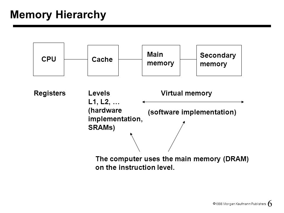 7  1998 Morgan Kaufmann Publishers Memory Hierarchy A pair of levels in the memory hierarchy: –two levels: upper and lower –block: minimum unit of data transferred between upper and lower level –hit: data requested is in the upper level hit rate –miss: data requested is not in the upper level miss rate –miss penalty depends mainly on lower level access time