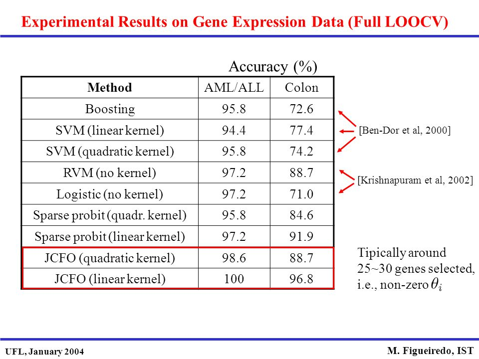 UFL, January 2004 M. Figueiredo, IST Experimental Results on Gene Expression Data (Full LOOCV) MethodAML/ALLColon Boosting95.872.6 SVM (linear kernel)