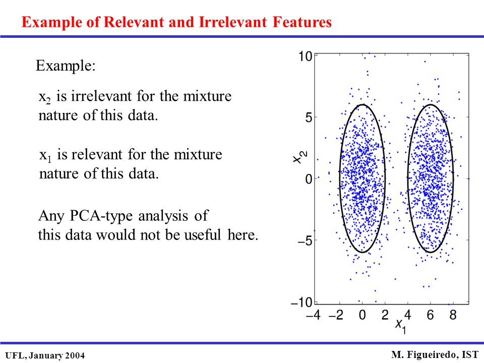 UFL, January 2004 M. Figueiredo, IST Example: x 2 is irrelevant for the mixture nature of this data. x 1 is relevant for the mixture nature of this da