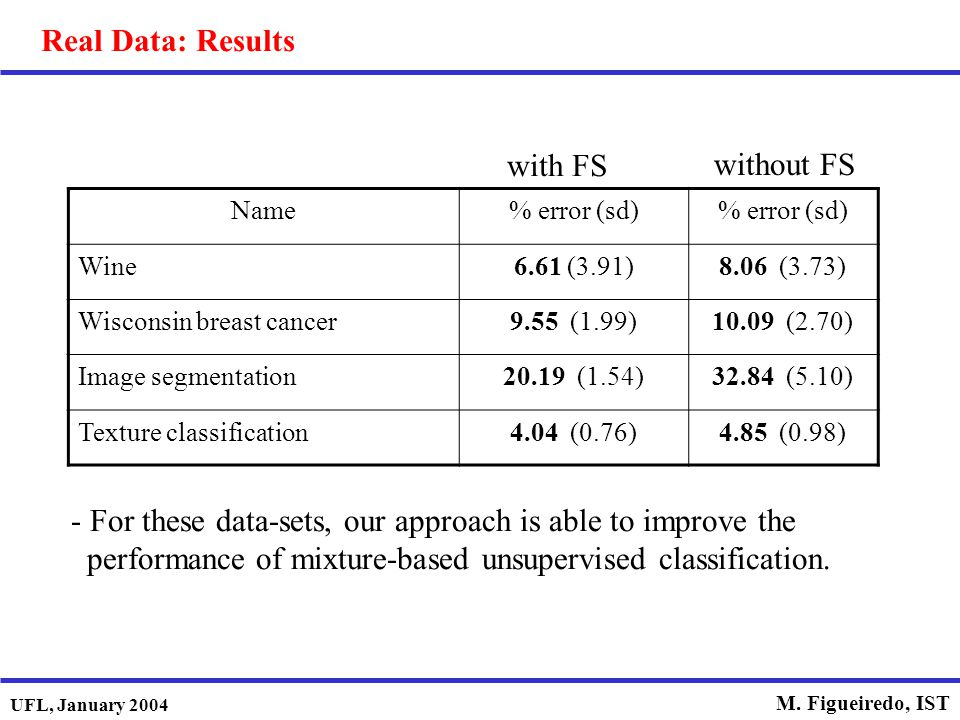 UFL, January 2004 M. Figueiredo, IST Real Data: Results Name% error (sd) Wine6.61 (3.91)8.06 (3.73) Wisconsin breast cancer9.55 (1.99)10.09 (2.70) Ima