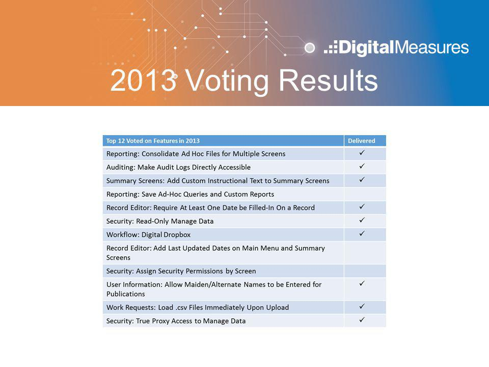 2013 Voting Results