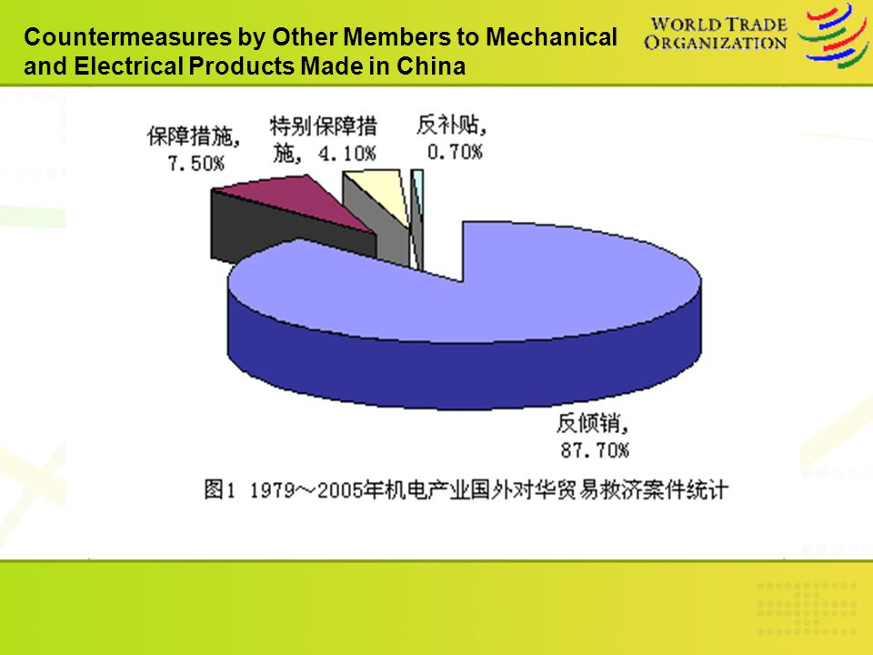 Countermeasures by Other Members to Mechanical and Electrical Products Made in China