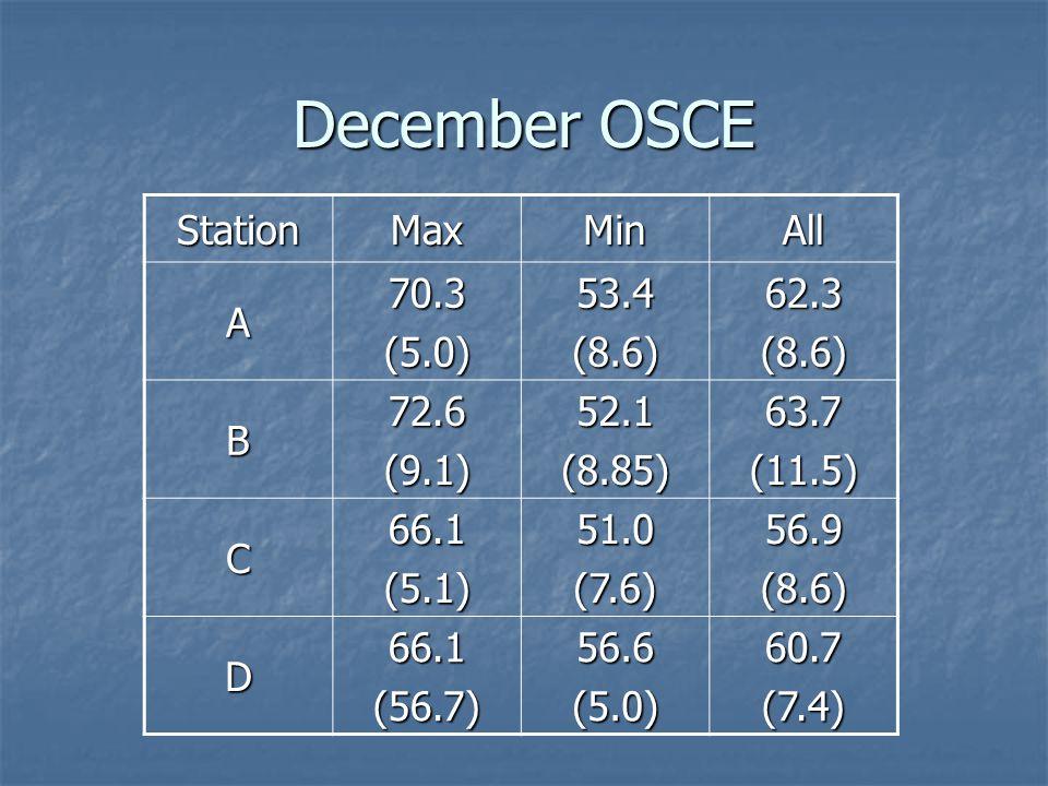 December OSCE StationMaxMinAll A70.3(5.0)53.4(8.6)62.3(8.6) B72.6(9.1)52.1(8.85)63.7(11.5) C66.1(5.1)51.0(7.6)56.9(8.6) D66.1(56.7)56.6(5.0)60.7(7.4)