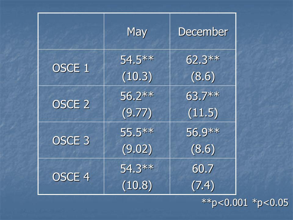 **p<0.001 *p<0.05 MayDecember OSCE 1 54.5**(10.3)62.3**(8.6) OSCE 2 56.2**(9.77)63.7**(11.5) OSCE 3 55.5**(9.02)56.9**(8.6) OSCE 4 54.3**(10.8)60.7(7.4)