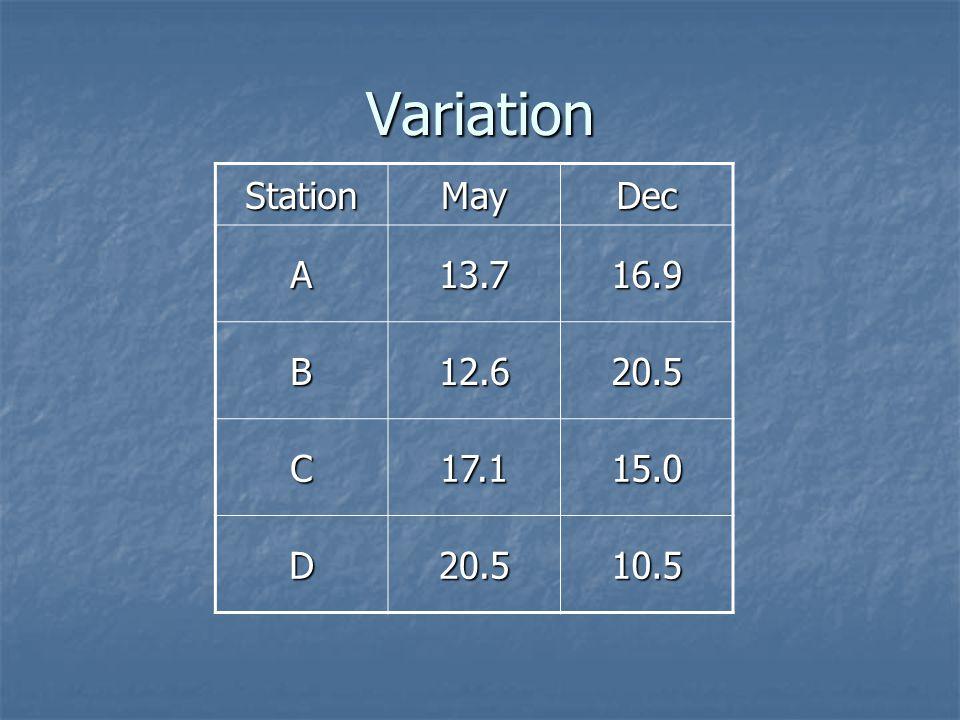 Variation StationMayDec A13.716.9 B12.620.5 C17.115.0 D20.510.5