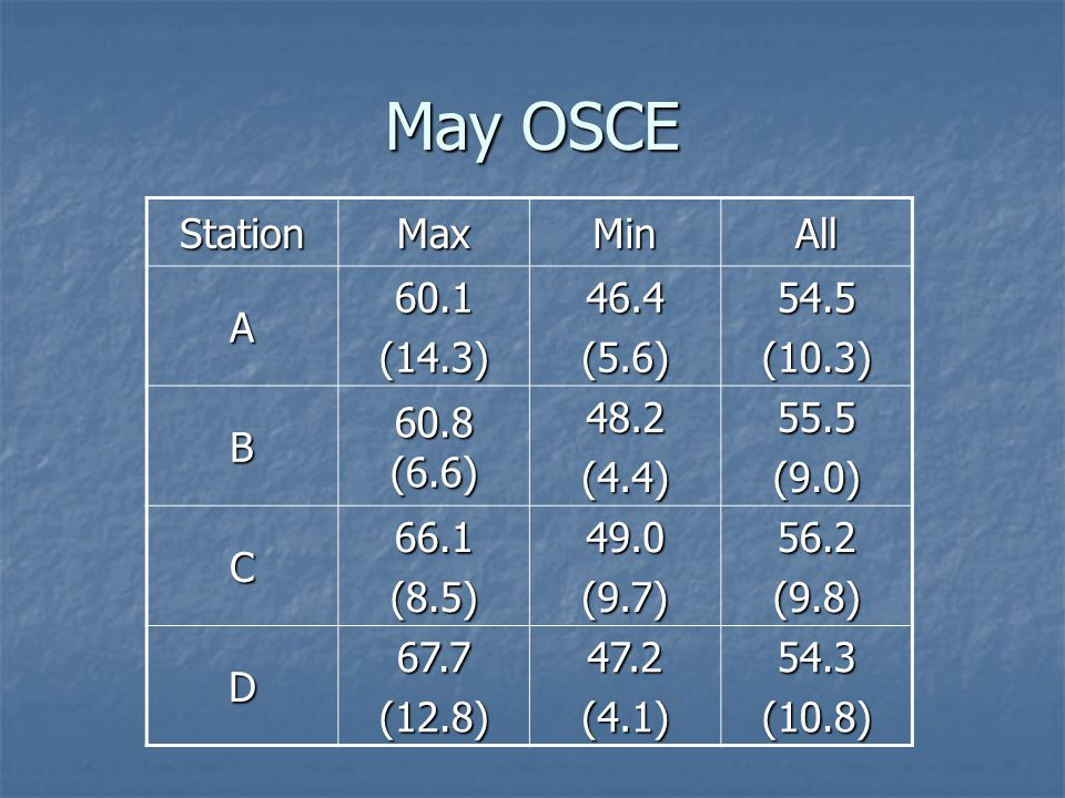 May OSCE StationMaxMinAll A60.1(14.3)46.4(5.6)54.5(10.3) B 60.8 (6.6) 48.2(4.4)55.5(9.0) C66.1(8.5)49.0(9.7)56.2(9.8) D67.7(12.8)47.2(4.1)54.3(10.8)