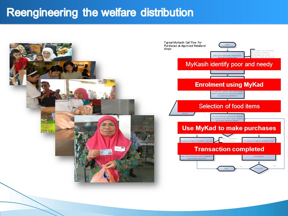 Slide 8 MyKasih identify poor and needy Enrolment using MyKad Selection of food items Use MyKad to make purchases Transaction completed