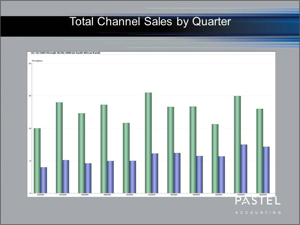 Total Channel Sales by Quarter