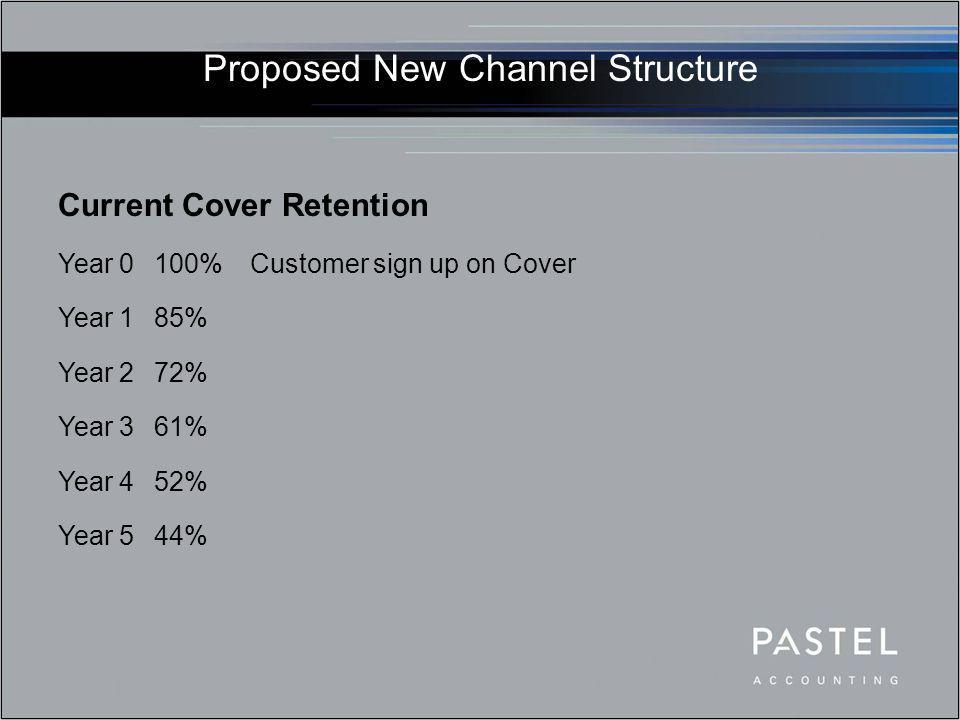 Proposed New Channel Structure Current Cover Retention Year 0100%Customer sign up on Cover Year 185% Year 272% Year 361% Year 452% Year 544%