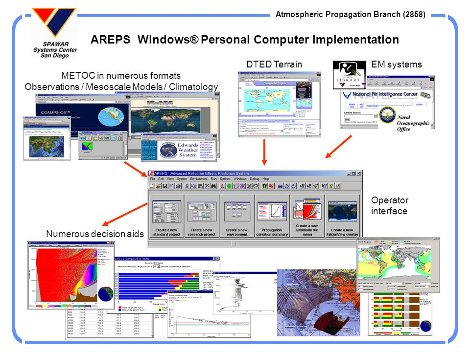 Atmospheric Propagation Branch (2858) Example Source Joint Air Force and Army Weather Information Network Environmental Input WMO Code Import Example Source Military homepages