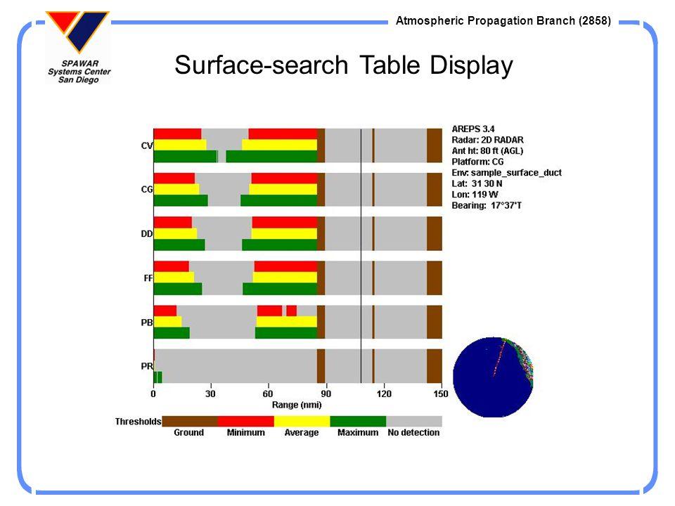 Atmospheric Propagation Branch (2858) System Input/Editing Windows Targets HF to EHF Communications Radars Platforms ESM receivers