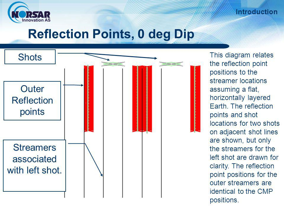 Introduction Reflection points, 10 deg dip south This diagram is equivalent to the previous diagram except that a 10° dip to the south has been included in the reflector.