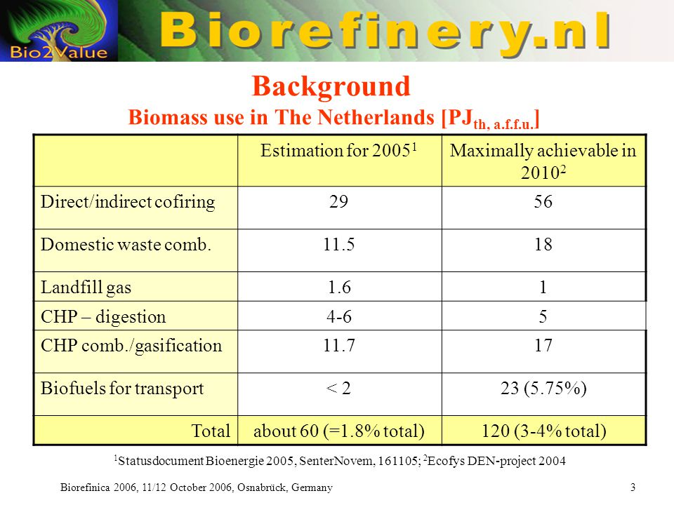Biorefinica 2006, 11/12 October 2006, Osnabrück, Germany 3 Background Biomass use in The Netherlands [PJ th, a.f.f.u.