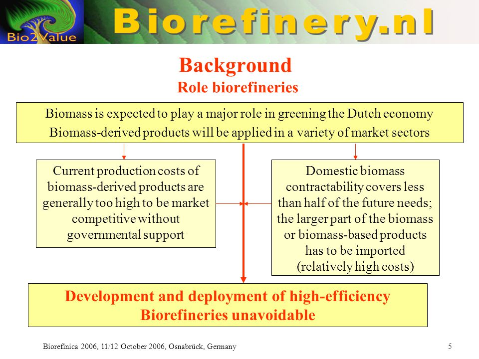 Biorefinica 2006, 11/12 October 2006, Osnabrück, Germany 5 Background Role biorefineries Current production costs of biomass-derived products are generally too high to be market competitive without governmental support Biomass is expected to play a major role in greening the Dutch economy Biomass-derived products will be applied in a variety of market sectors Domestic biomass contractability covers less than half of the future needs; the larger part of the biomass or biomass-based products has to be imported (relatively high costs) Development and deployment of high-efficiency Biorefineries unavoidable