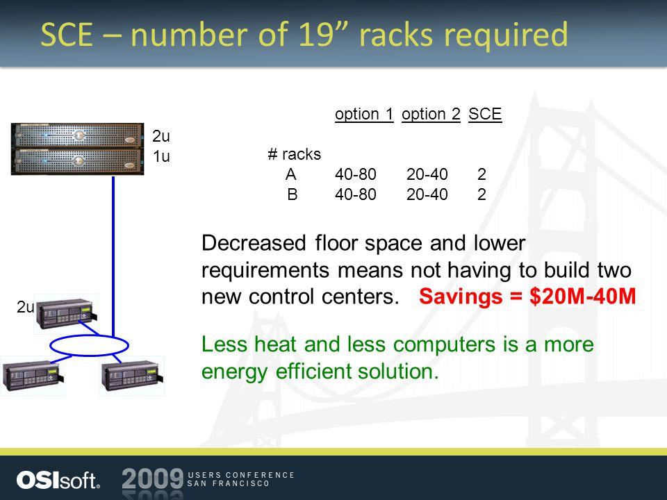 "SCE – number of 19"" racks required 2u 1u 2u option 1option 2SCE # racks A40-80 20-40 2 B40-80 20-40 2 Decreased floor space and lower requirements mea"