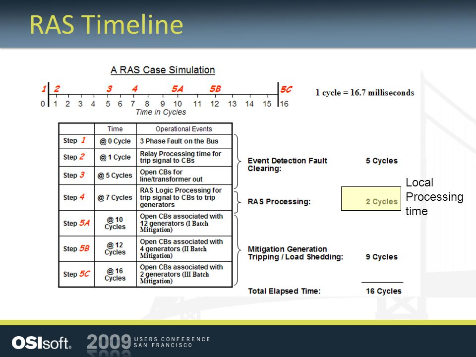 RAS Timeline Local Processing time