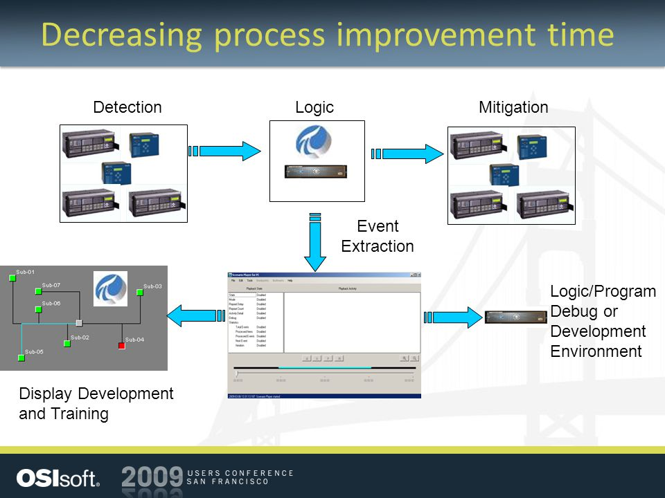 Decreasing process improvement time MitigationDetectionLogic Event Extraction Logic/Program Debug or Development Environment Display Development and Training