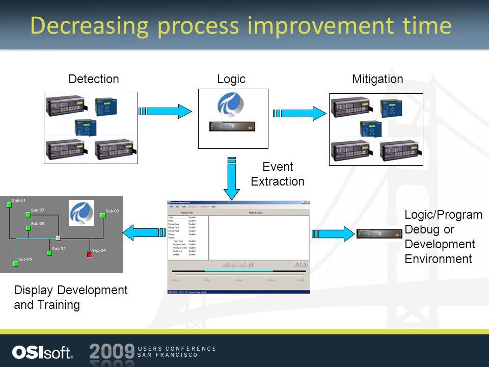 Decreasing process improvement time MitigationDetectionLogic Event Extraction Logic/Program Debug or Development Environment Display Development and T