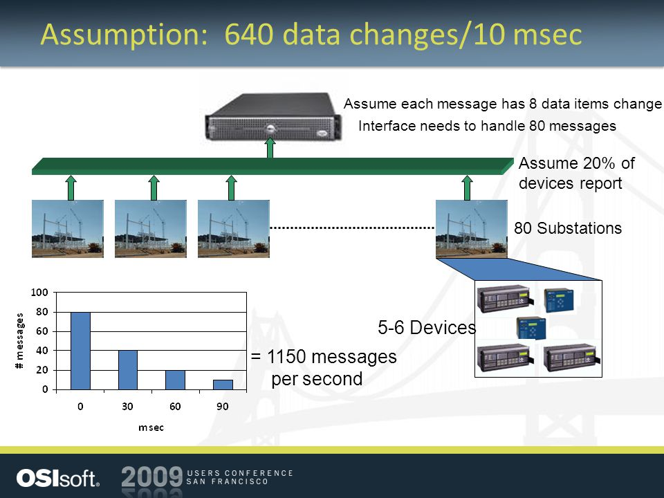 Assumption: 640 data changes/10 msec 80 Substations 5-6 Devices Assume 20% of devices report Interface needs to handle 80 messages Assume each message has 8 data items change = 1150 messages per second