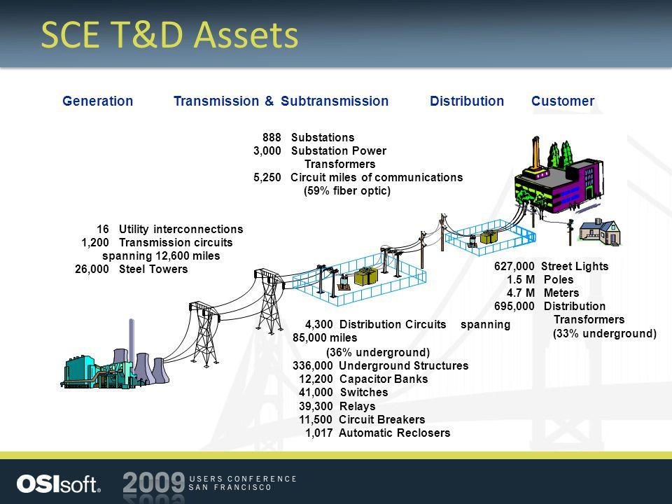SCE T&D Assets Transmission & SubtransmissionDistributionGenerationCustomer 4,300 Distribution Circuits spanning 85,000 miles (36% underground) 336,00