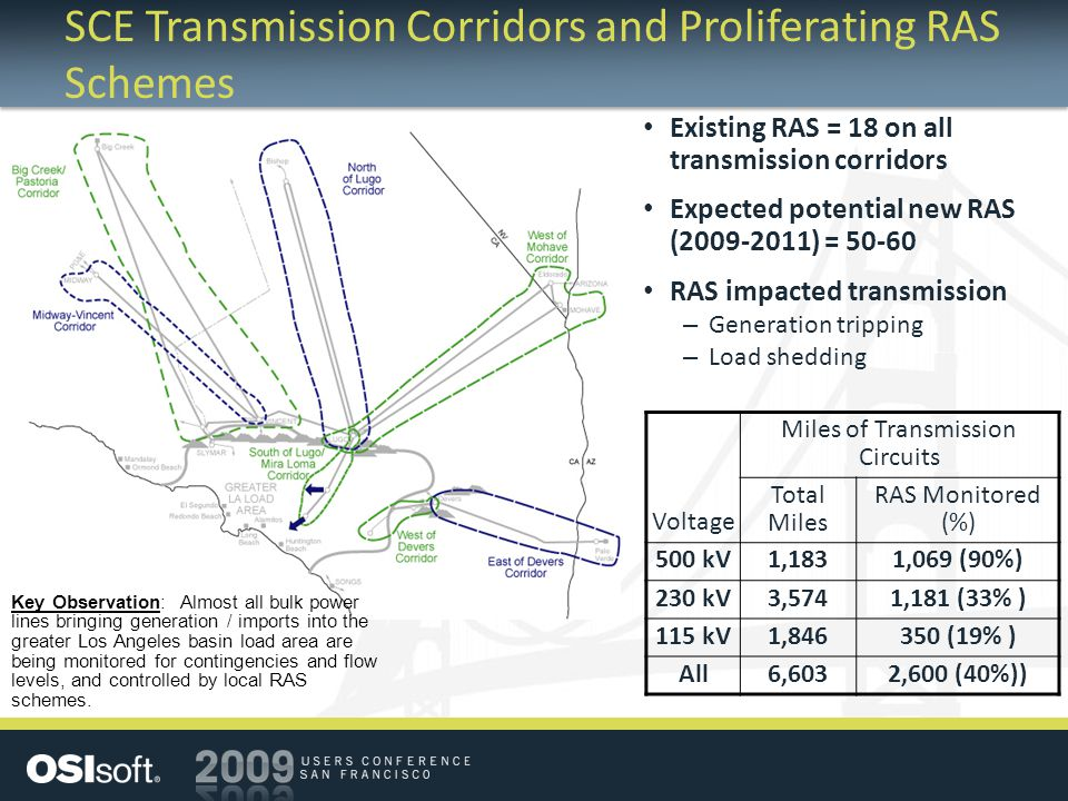 SCE Transmission Corridors and Proliferating RAS Schemes Existing RAS = 18 on all transmission corridors Expected potential new RAS (2009-2011) = 50-60 RAS impacted transmission – Generation tripping – Load shedding Voltage Miles of Transmission Circuits Total Miles RAS Monitored (%) 500 kV1,1831,069 (90%) 230 kV3,5741,181 (33% ) 115 kV1,846350 (19% ) All6,6032,600 (40%)) Key Observation: Almost all bulk power lines bringing generation / imports into the greater Los Angeles basin load area are being monitored for contingencies and flow levels, and controlled by local RAS schemes.