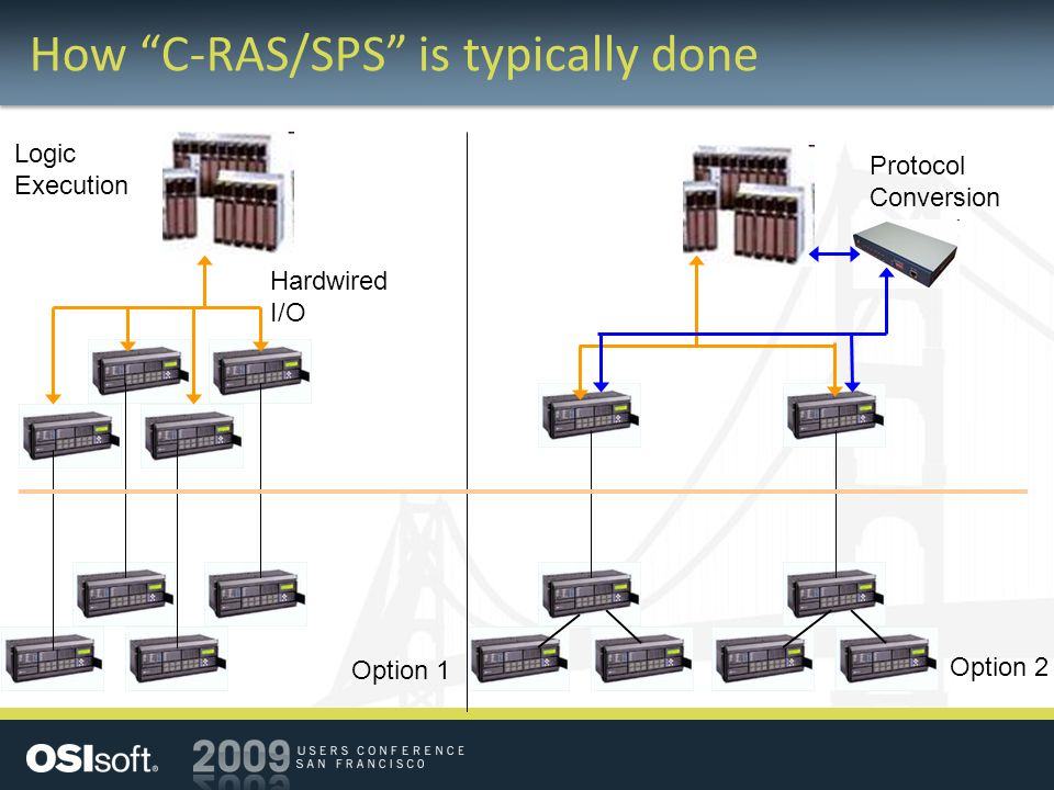 """How """"C-RAS/SPS"""" is typically done Logic Execution Hardwired I/O Protocol Conversion Option 1 Option 2"""