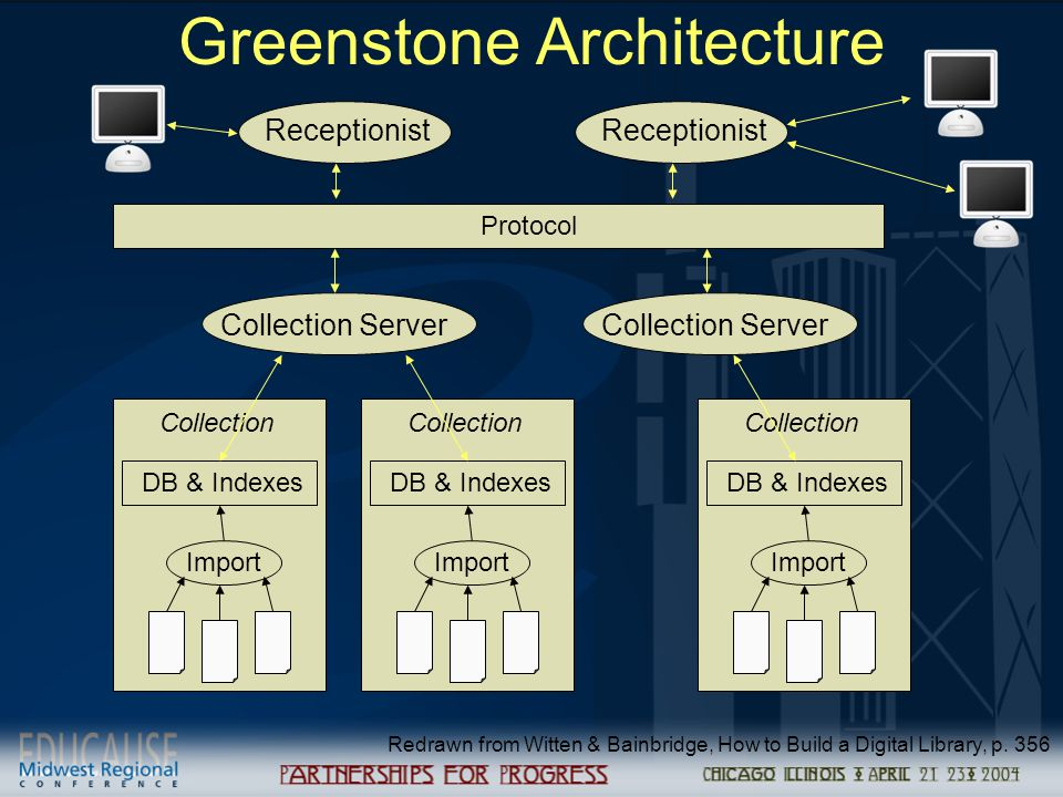 Greenstone Architecture Receptionist Collection Server DB & Indexes Redrawn from Witten & Bainbridge, How to Build a Digital Library, p. 356 Protocol