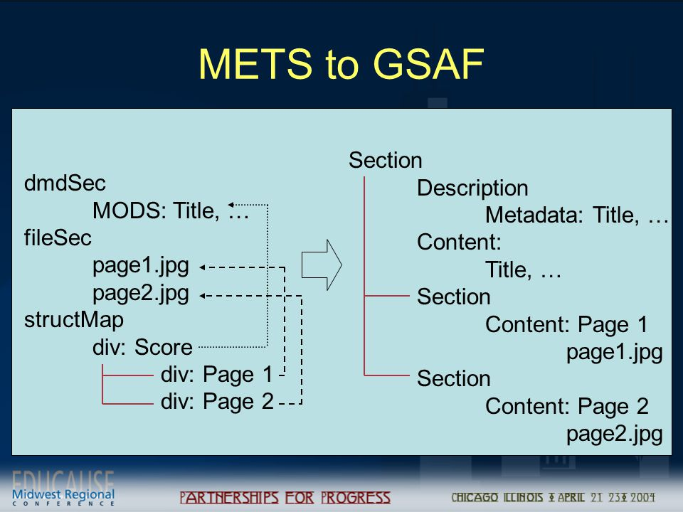 METS to GSAF dmdSec MODS: Title, … fileSec page1.jpg page2.jpg structMap div: Score div: Page 1 div: Page 2 Section Description Metadata: Title, … Content: Title, … Section Content: Page 1 page1.jpg Section Content: Page 2 page2.jpg