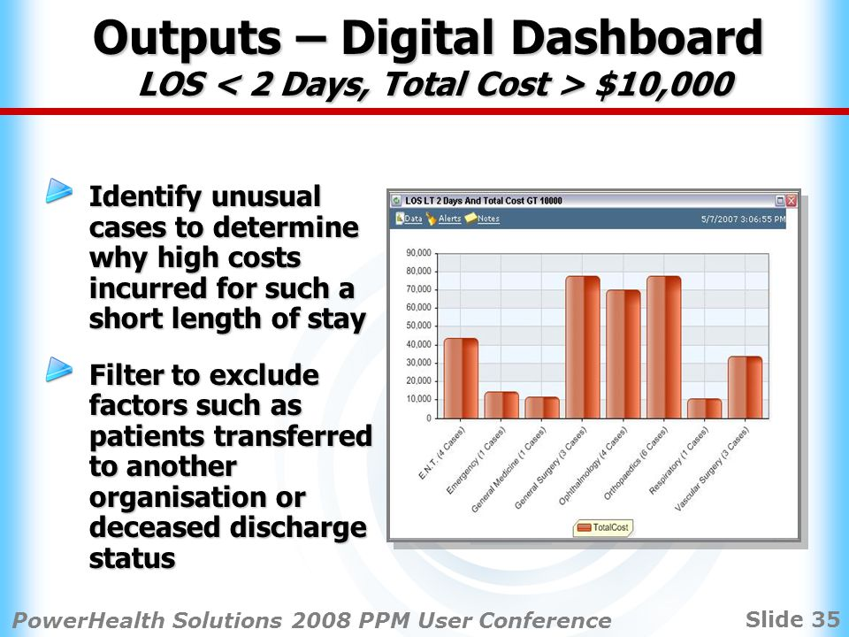 Slide 35 PowerHealth Solutions 2008 PPM User Conference Identify unusual cases to determine why high costs incurred for such a short length of stay Filter to exclude factors such as patients transferred to another organisation or deceased discharge status Outputs – Digital Dashboard LOS $10,000