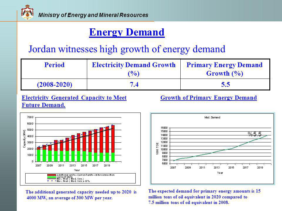 Ministry of Energy and Mineral Resources Main Articles Creates a registry of renewable energy sites.