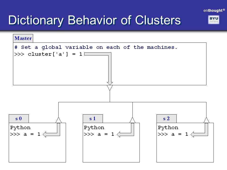 enthought ® Dictionary Behavior of Clusters