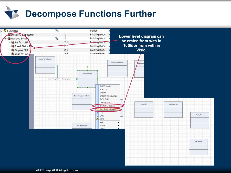 © UGS Corp. 2006. All rights reserved. Decompose Functions Further Lower level diagram can be crated from with in TcSE or from with in Visio.