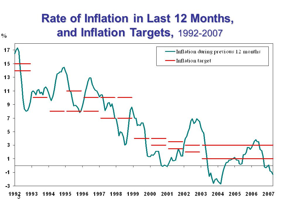 3 Rate of Inflation in Last 12 Months, and Inflation Targets, 1992-2007 %